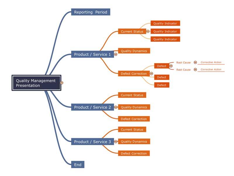 Conceptdraw - программа для создания интеллект-карт