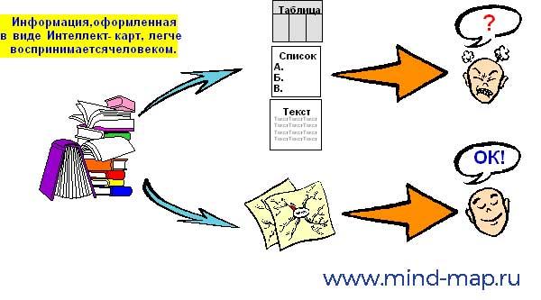 Философские принципы в основе интеллект-карт
