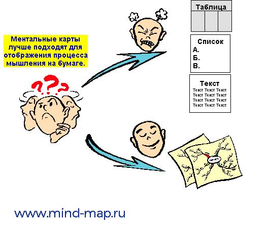 Философские принципы в основе ментальных карт