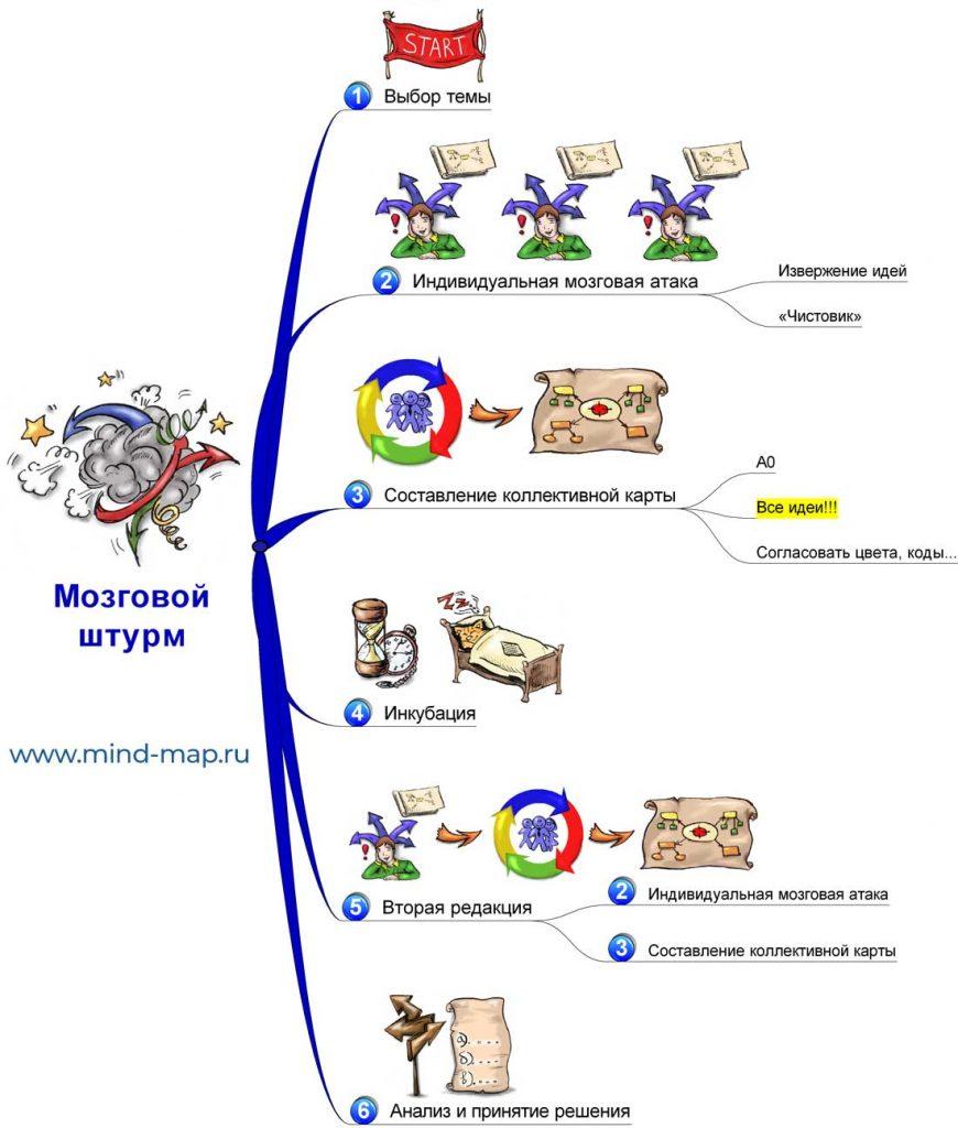 Интеллект карты для проведения мозговых штурмов (шаги)