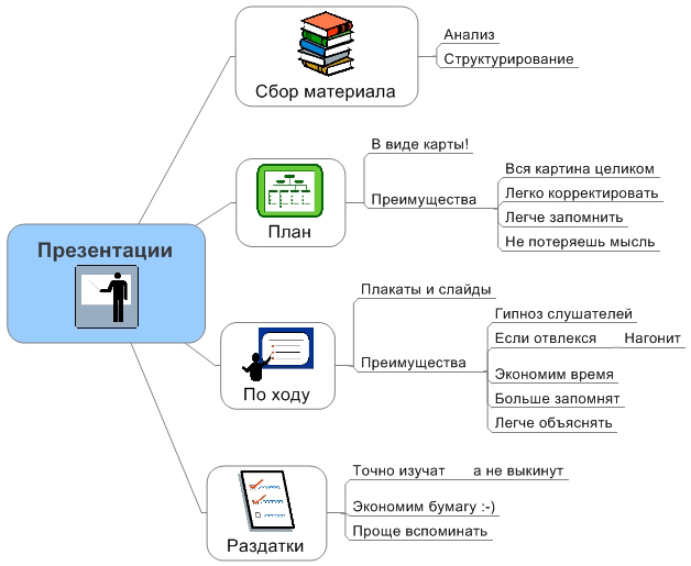 Интеллект-карты при проведении презентаций