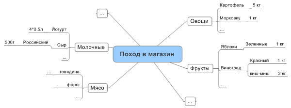 Интеллект-карты для списков дел