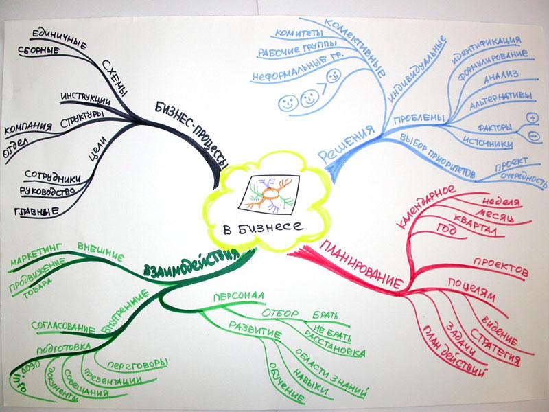 Использование интеллект-карт (ментальных карт) для решения бизнес-задач.