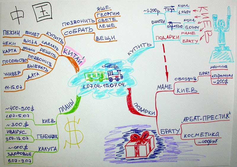 Ментальные карты для планирования рабочей недели