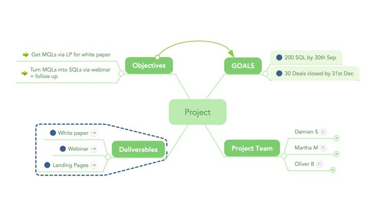 Mindmeister - программа для создания интеллект-карт