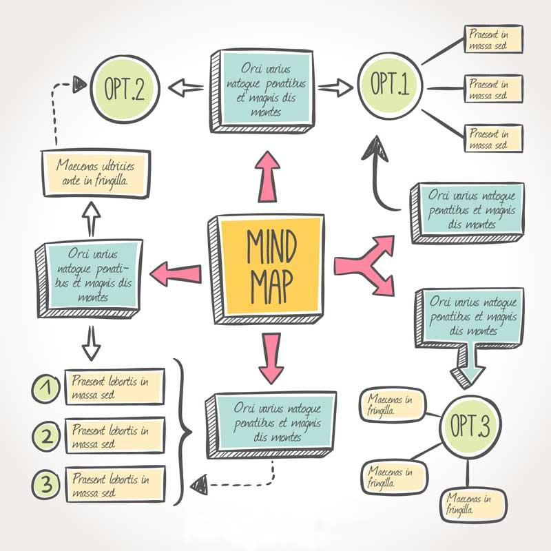Создание плана презентации в виде mind maps
