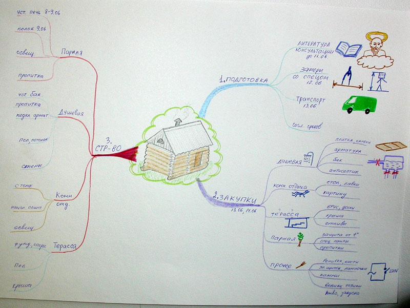 План строительства бани в виде ментальной карты
