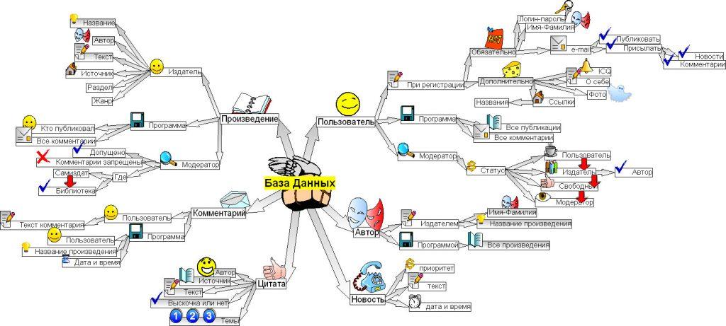 Техническое задание по разработке сайта в виде ментальной карты (часть 2).
