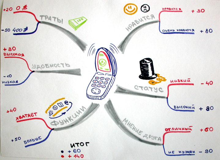 Ментальная карта для принятия решения, какой телефон покупать.